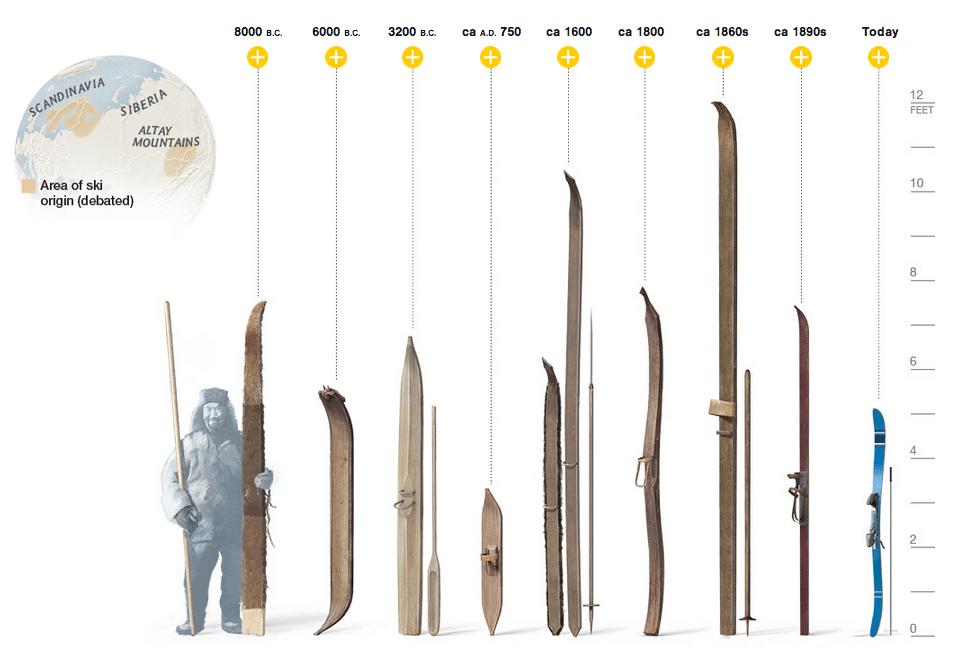 Twintip skiens historie